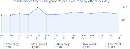 How many times turkeydance's posts are read daily