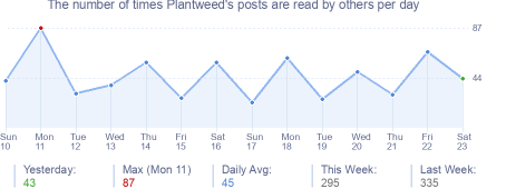 How many times Plantweed's posts are read daily