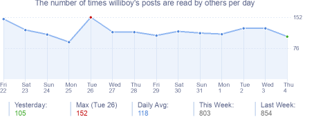 How many times williboy's posts are read daily