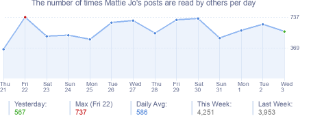 How many times Mattie Jo's posts are read daily