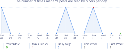 How many times maria7's posts are read daily
