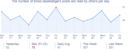 How many times baseballgal's posts are read daily