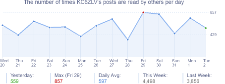 How many times KC6ZLV's posts are read daily