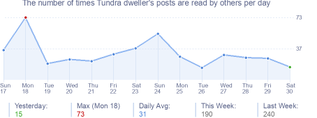 How many times Tundra dweller's posts are read daily