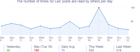 How many times Sir Les's posts are read daily