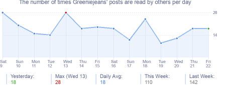How many times Greeniejeans's posts are read daily