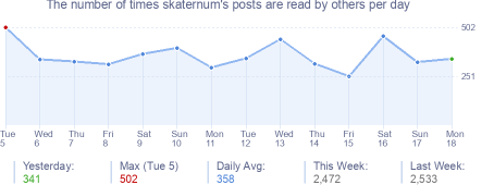 How many times skaternum's posts are read daily