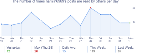 How many times hamlin6969's posts are read daily