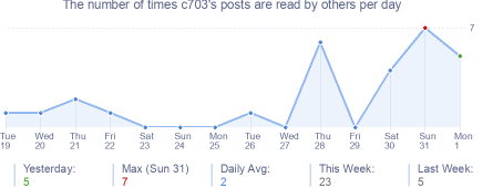 How many times c703's posts are read daily