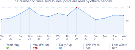 How many times TexasVines's posts are read daily