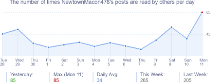 How many times NewtownMacon478's posts are read daily