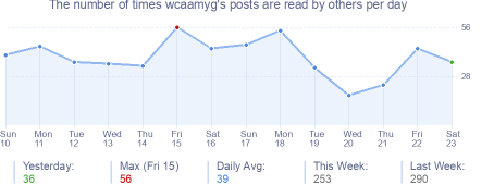 How many times wcaamyg's posts are read daily