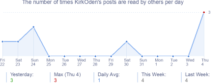 How many times KirkOden's posts are read daily