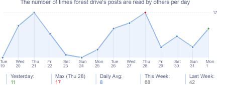 How many times forest drive's posts are read daily