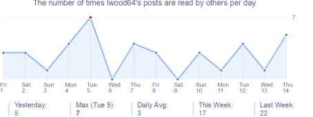 How many times lwood64's posts are read daily