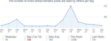 How many times Sheila Renae's posts are read daily