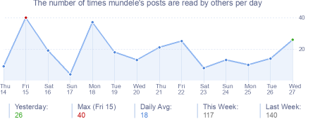 How many times mundele's posts are read daily