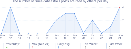 How many times dabeastro's posts are read daily