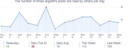 How many times argo69's posts are read daily