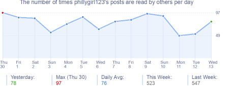 How many times phillygirl123's posts are read daily