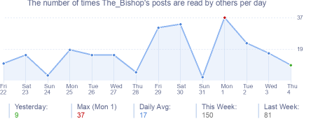 How many times The_Bishop's posts are read daily