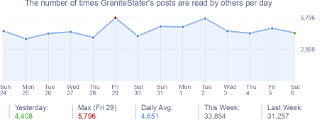 How many times GraniteStater's posts are read daily