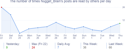 How many times Nugget_Brain's posts are read daily