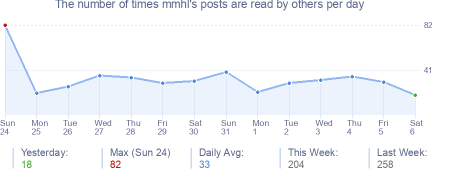 How many times mmhl's posts are read daily