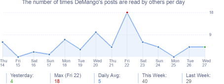 How many times DeMango's posts are read daily