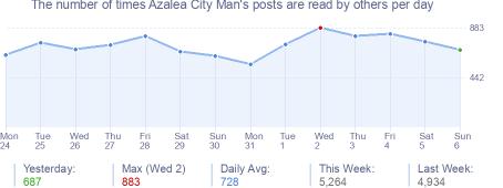 How many times Azalea City Man's posts are read daily