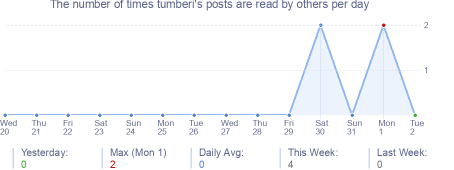 How many times tumberi's posts are read daily