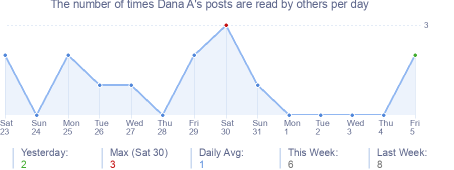 How many times Dana A's posts are read daily