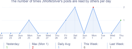 How many times JWolfeSilver's posts are read daily