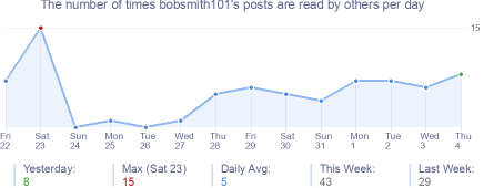 How many times bobsmith101's posts are read daily