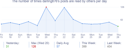 How many times darling876's posts are read daily