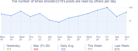 How many times shooter2219's posts are read daily