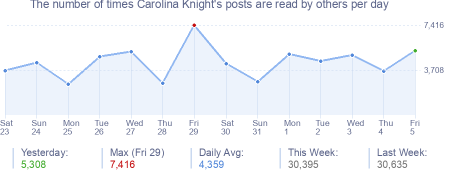 How many times Carolina Knight's posts are read daily