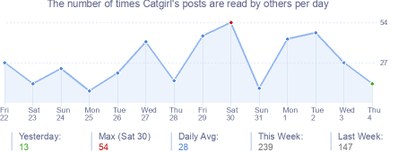 How many times Catgirl's posts are read daily