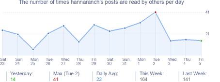 How many times hannaranch's posts are read daily