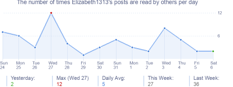 How many times Elizabeth1313's posts are read daily