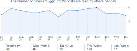 How many times smuggy_mba's posts are read daily