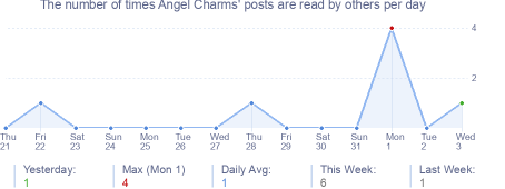How many times Angel Charms's posts are read daily