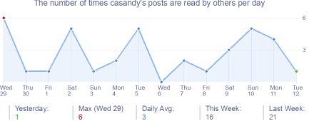 How many times casandy's posts are read daily