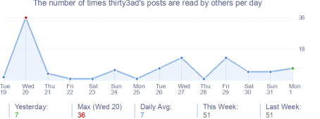 How many times thirty3ad's posts are read daily