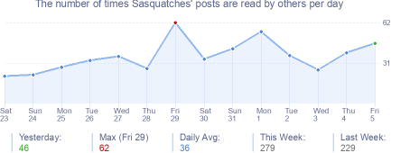 How many times Sasquatches's posts are read daily