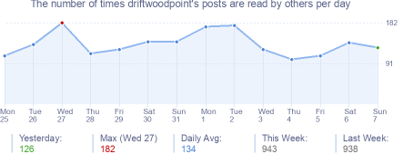 How many times driftwoodpoint's posts are read daily