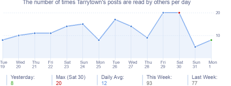 How many times Tarrytown's posts are read daily