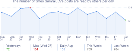 How many times Samrai309's posts are read daily