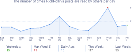 How many times RichRollin's posts are read daily