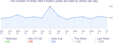 How many times Wild Flower's posts are read daily